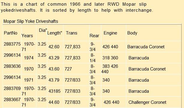 Mopar Restoration Parts >> drive shaft length chart - Moparts Forums