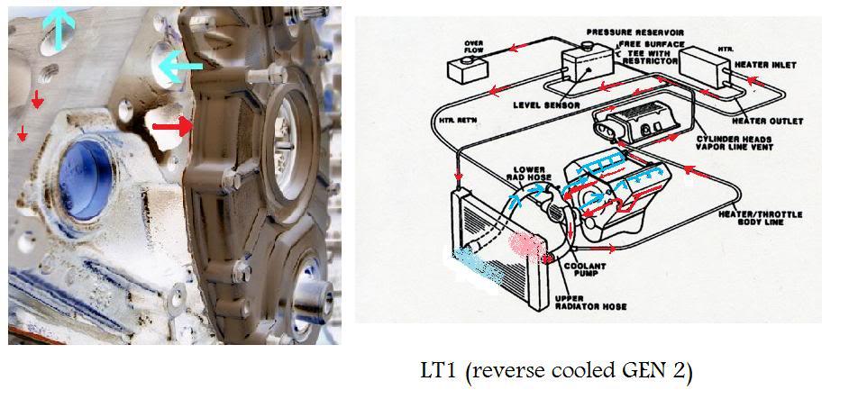 Reverse flow cooling, worth it? | Unlawfl's Race & Engine Tech ...