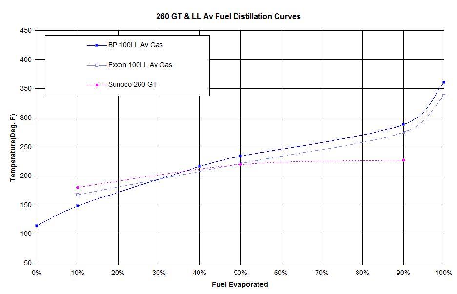 Aviation fuel vs Sunoco 260 gt - Moparts Forums